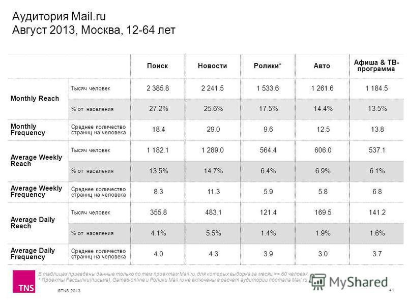 ©TNS 2013 X AXIS LOWER LIMIT UPPER LIMIT CHART TOP Y AXIS LIMIT Аудитория Mail.ru Август 2013, Москва, 12-64 лет 41 В таблицах приведены данные только по тем проектам Mail.ru, для которых выборка за месяц >= 60 человек. * Проекты Рассылки(письма), Ga