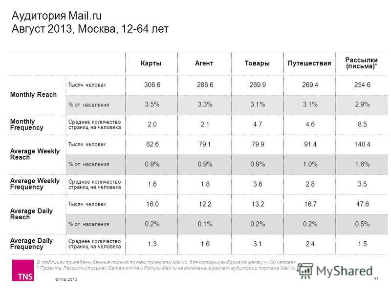 ©TNS 2013 X AXIS LOWER LIMIT UPPER LIMIT CHART TOP Y AXIS LIMIT Аудитория Mail.ru Август 2013, Москва, 12-64 лет 44 Карты АгентТовары Путешествия Рассылки (письма)* Monthly Reach Тысяч человек 306.6 286.6 269.9 269.4 254.6 % от населения 3.5% 3.3% 3.
