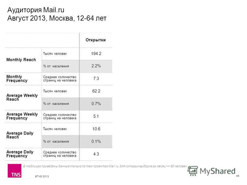 ©TNS 2013 X AXIS LOWER LIMIT UPPER LIMIT CHART TOP Y AXIS LIMIT Аудитория Mail.ru Август 2013, Москва, 12-64 лет 45 В таблицах приведены данные только по тем проектам Mail.ru, для которых выборка за месяц >= 60 человек. Открытки Monthly Reach Тысяч ч