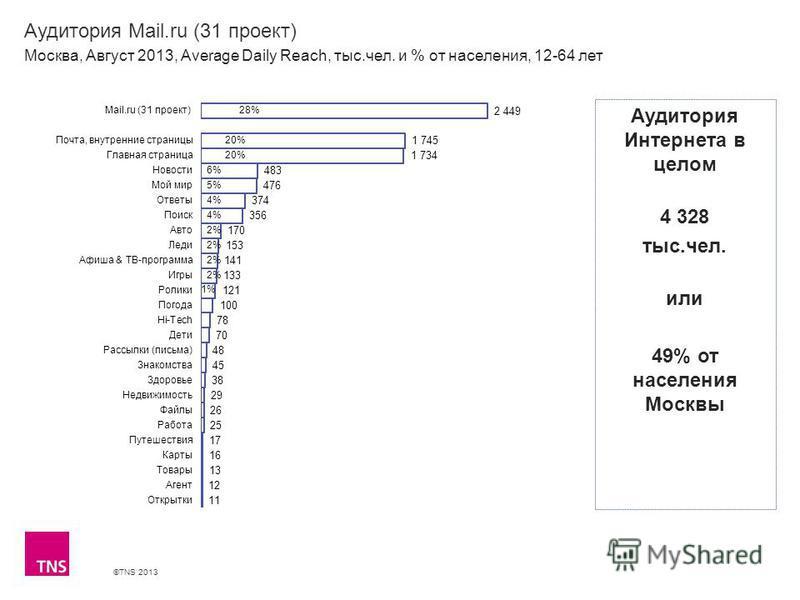 ©TNS 2013 X AXIS LOWER LIMIT UPPER LIMIT CHART TOP Y AXIS LIMIT Аудитория Mail.ru (31 проект) Москва, Август 2013, Average Daily Reach, тыс.чел. и % от населения, 12-64 лет Аудитория Интернета в целом 4 328 тыс.чел. или 49% от населения Москвы