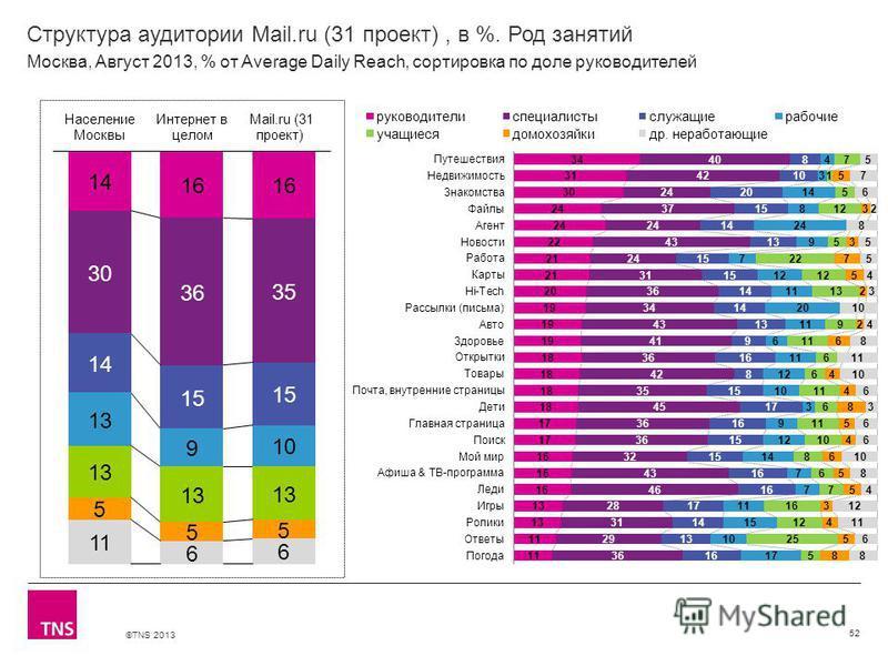 ©TNS 2013 X AXIS LOWER LIMIT UPPER LIMIT CHART TOP Y AXIS LIMIT Структура аудитории Mail.ru (31 проект), в %. Род занятий 52 Москва, Август 2013, % от Average Daily Reach, сортировка по доле руководителей