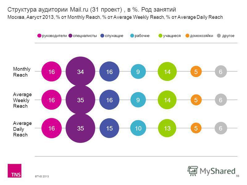 ©TNS 2013 X AXIS LOWER LIMIT UPPER LIMIT CHART TOP Y AXIS LIMIT Структура аудитории Mail.ru (31 проект), в %. Род занятий 56 Monthly Reach Average Weekly Reach Average Daily Reach руководителиспециалистыслужащиерабочиеучащиесядомохозяйкидругое Москва