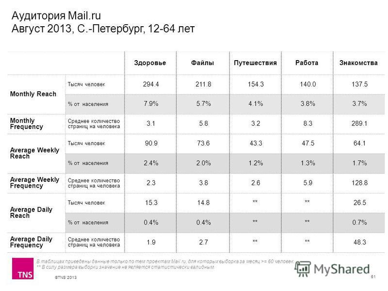 ©TNS 2013 X AXIS LOWER LIMIT UPPER LIMIT CHART TOP Y AXIS LIMIT Аудитория Mail.ru Август 2013, С.-Петербург, 12-64 лет 61 Здоровье Файлы Путешествия РаботаЗнакомства Monthly Reach Тысяч человек 294.4 211.8 154.3 140.0 137.5 % от населения 7.9% 5.7% 4