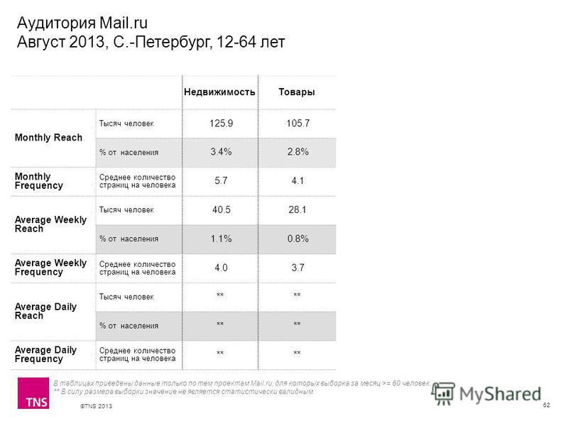 ©TNS 2013 X AXIS LOWER LIMIT UPPER LIMIT CHART TOP Y AXIS LIMIT Аудитория Mail.ru Август 2013, С.-Петербург, 12-64 лет 62 В таблицах приведены данные только по тем проектам Mail.ru, для которых выборка за месяц >= 60 человек. ** В силу размера выборк