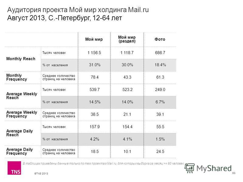 ©TNS 2013 X AXIS LOWER LIMIT UPPER LIMIT CHART TOP Y AXIS LIMIT Аудитория проекта Мой мир холдинга Mail.ru Август 2013, С.-Петербург, 12-64 лет 63 В таблицах приведены данные только по тем проектам Mail.ru, для которых выборка за месяц >= 60 человек.