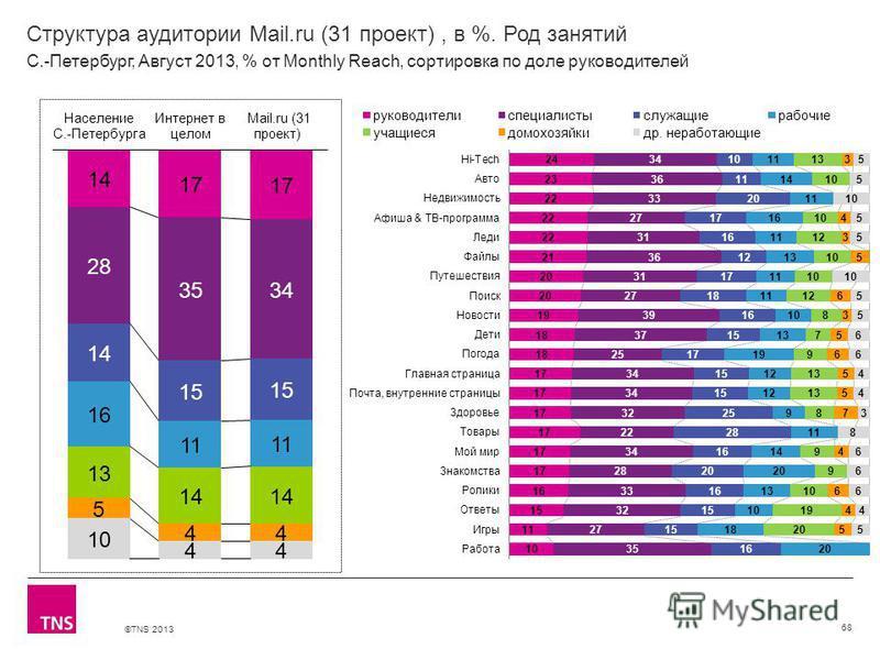©TNS 2013 X AXIS LOWER LIMIT UPPER LIMIT CHART TOP Y AXIS LIMIT Структура аудитории Mail.ru (31 проект), в %. Род занятий 68 С.-Петербург, Август 2013, % от Monthly Reach, сортировка по доле руководителей