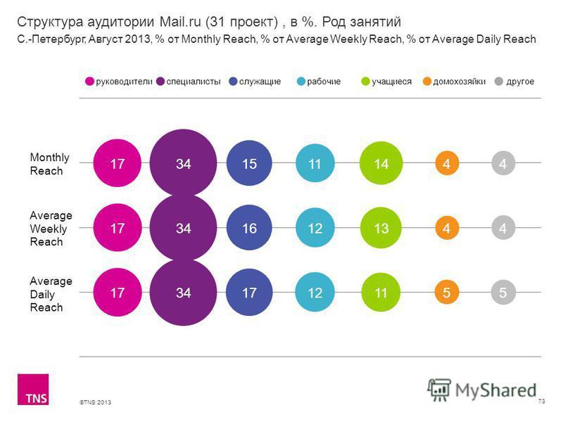 ©TNS 2013 X AXIS LOWER LIMIT UPPER LIMIT CHART TOP Y AXIS LIMIT Структура аудитории Mail.ru (31 проект), в %. Род занятий 73 Monthly Reach Average Weekly Reach Average Daily Reach руководителиспециалистыслужащиерабочиеучащиесядомохозяйкидругое С.-Пет