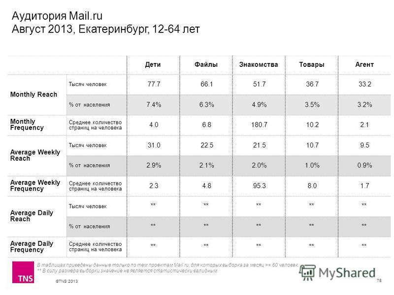 ©TNS 2013 X AXIS LOWER LIMIT UPPER LIMIT CHART TOP Y AXIS LIMIT Аудитория Mail.ru Август 2013, Екатеринбург, 12-64 лет 78 В таблицах приведены данные только по тем проектам Mail.ru, для которых выборка за месяц >= 60 человек. ** В силу размера выборк