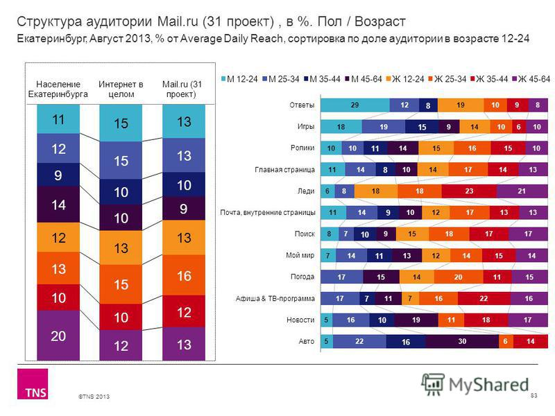 ©TNS 2013 X AXIS LOWER LIMIT UPPER LIMIT CHART TOP Y AXIS LIMIT Структура аудитории Mail.ru (31 проект), в %. Пол / Возраст 83 Екатеринбург, Август 2013, % от Average Daily Reach, сортировка по доле аудитории в возрасте 12-24