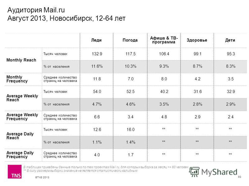©TNS 2013 X AXIS LOWER LIMIT UPPER LIMIT CHART TOP Y AXIS LIMIT Аудитория Mail.ru Август 2013, Новосибирск, 12-64 лет 93 В таблицах приведены данные только по тем проектам Mail.ru, для которых выборка за месяц >= 60 человек. ** В силу размера выборки