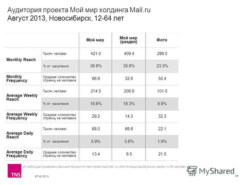 ©TNS 2013 X AXIS LOWER LIMIT UPPER LIMIT CHART TOP Y AXIS LIMIT Аудитория проекта Мой мир холдинга Mail.ru Август 2013, Новосибирск, 12-64 лет 95 Мой мир Мой мир (раздел) Фото Monthly Reach Тысяч человек 421.0 409.4 266.0 % от населения 36.8% 35.8% 2