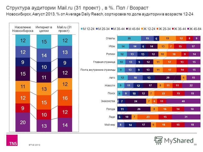 ©TNS 2013 X AXIS LOWER LIMIT UPPER LIMIT CHART TOP Y AXIS LIMIT Структура аудитории Mail.ru (31 проект), в %. Пол / Возраст 99 Новосибирск, Август 2013, % от Average Daily Reach, сортировка по доле аудитории в возрасте 12-24