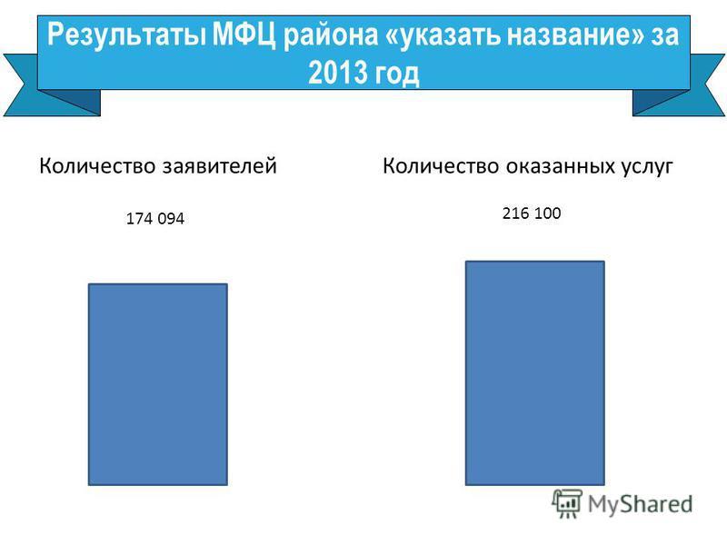Результаты МФЦ района «указать название» за 2013 год Количество заявителей Количество оказанных услуг 174 094 216 100