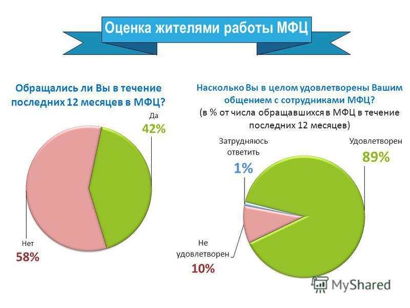 Оценка жителями работы МФЦ