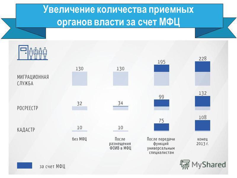 Увеличение количества приемных органов власти за счет МФЦ