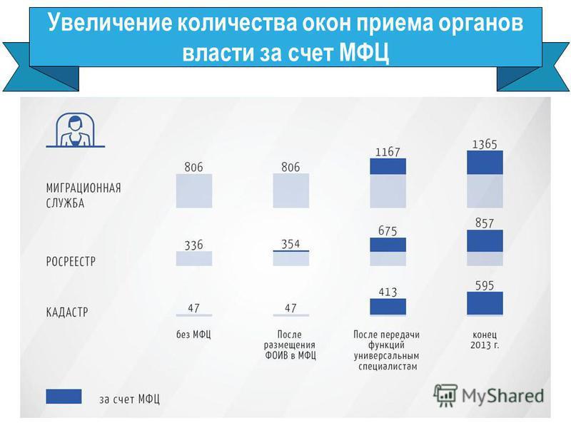 Увеличение количества окон приема органов власти за счет МФЦ