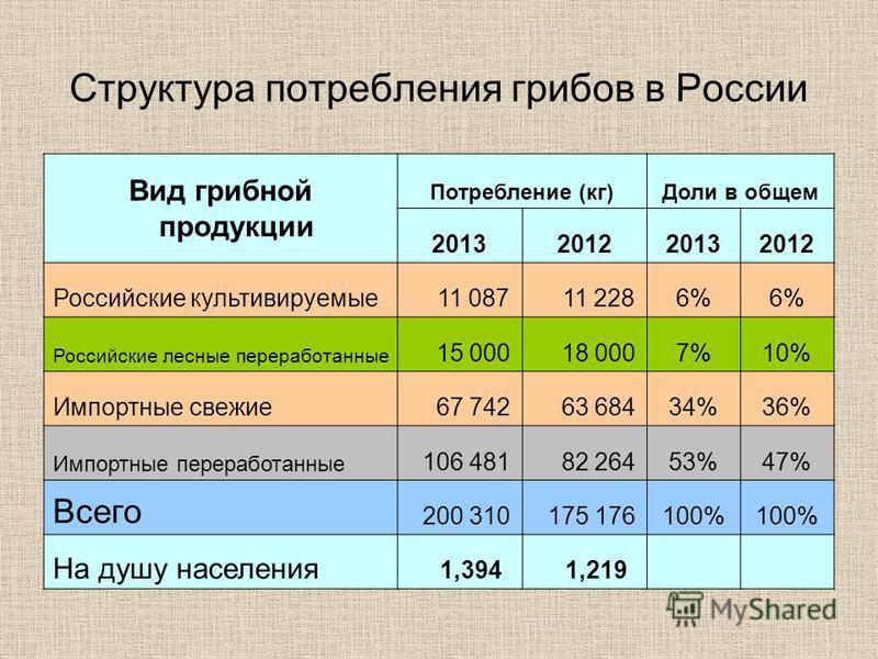 Структура потребления грибов в России Вид грибной продукции Потребление (кг)Доли в общем 2013201220132012 Российские культивируемые 11 087 11 2286% Российские лесные переработанные 15 000 18 0007%10% Импортные свежие 67 742 63 68434%36% Импортные пер