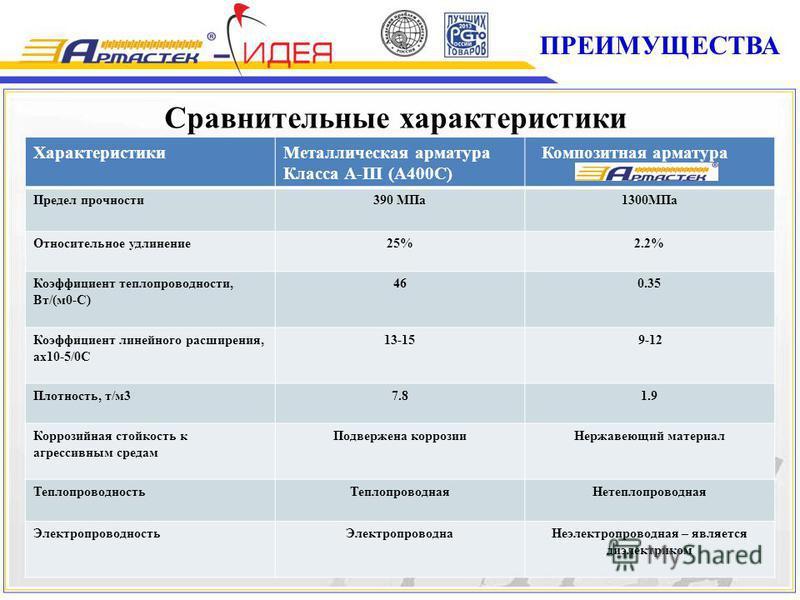 Характеристики Металлическая арматура Класса А-III (А400С) Композитная арматура Предел прочности 390 МПа 1300МПа Относительное удлинение 25%2.2% Коэффициент теплопроводности, Вт/(м 0-С) 460.35 Коэффициент линейного расширения, ах 10-5/0С 13-159-12 Пл