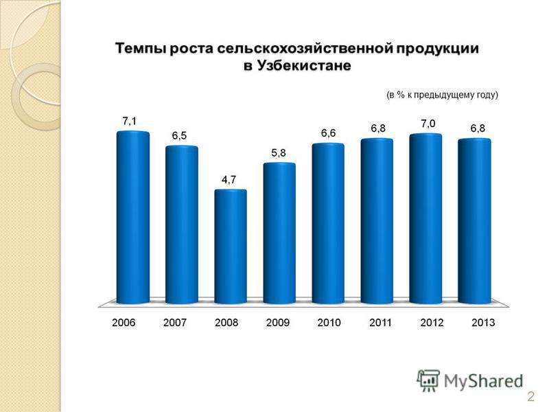 (в % к предыдущему году) 2