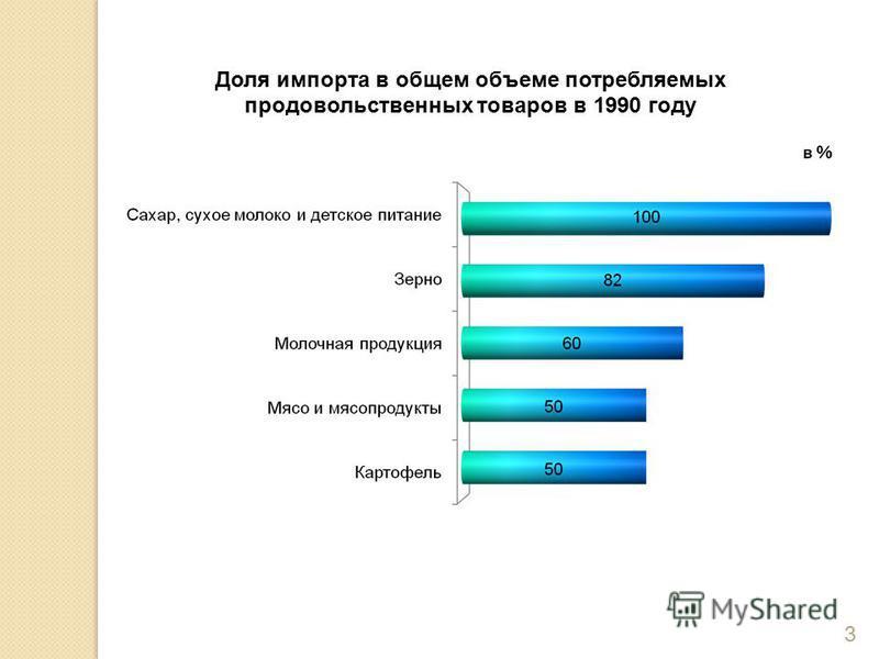 Доля импорта в общем объеме потребляемых продовольственных товаров в 1990 году 3