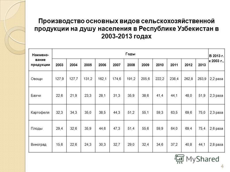 Производство основных видов сельскохозяйственной продукции на душу населения в Республике Узбекистан в 2003-2013 годах Наимено- вание продукции Годы В 2013 г. к 2003 г., 20032004200520062007200820092010201120122013 Овощи 127,9127,7131,2162,1174,6191,