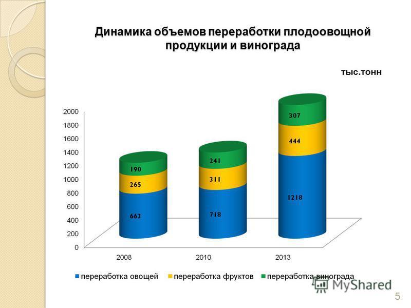 Динамика объемов переработки плодоовощной продукции и винограда тыс.тонн 5