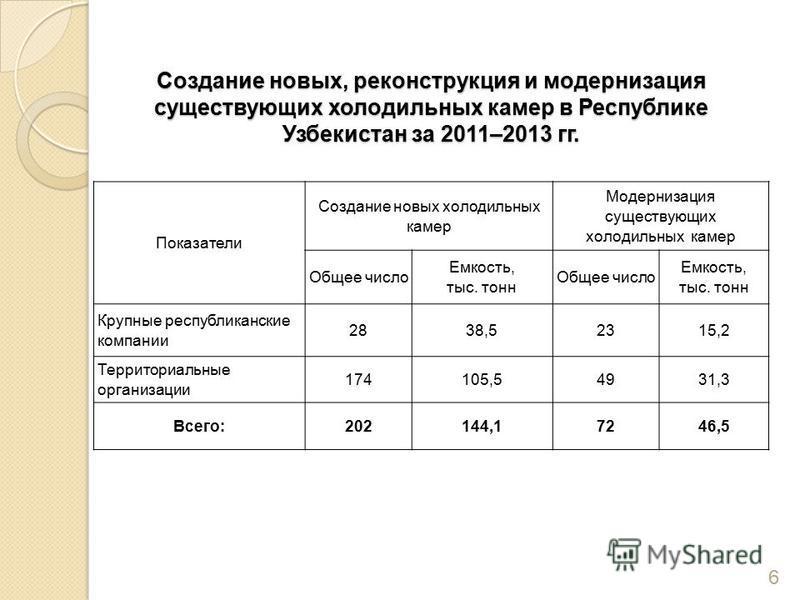 Создание новых, реконструкция и модернизация существующих холодильных камер в Республике Узбекистан за 2011–2013 гг. Показатели Создание новых холодильных камер Модернизация существующих холодильных камер Общее число Емкость, тыс. тонн Общее число Ем