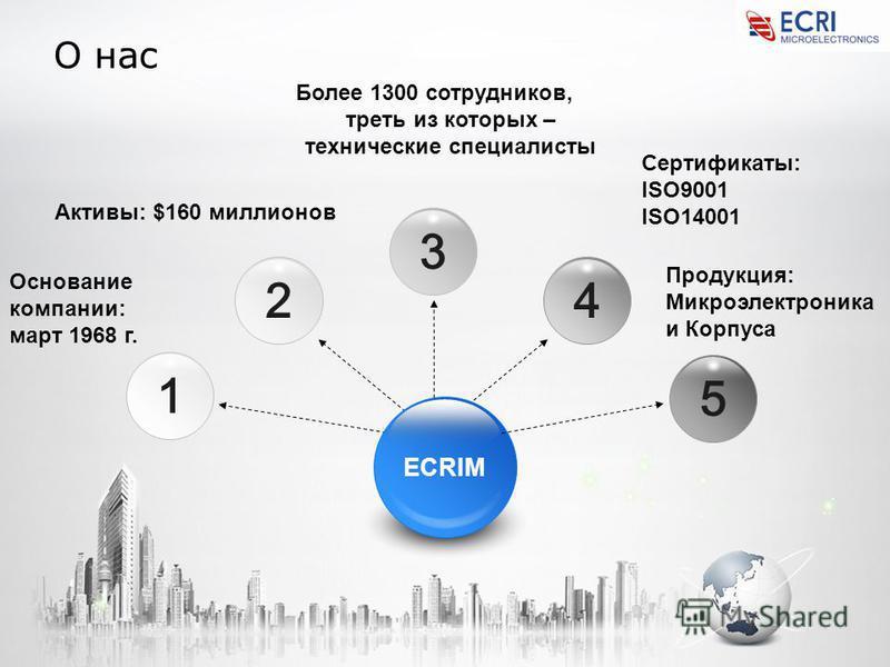 О нас 1234 ECRIM 5 Основание компании: март 1968 г. Активы: $160 миллионов Более 1300 сотрудников, треть из которых – технические специалисты Сертификаты: ISO9001 ISO14001 Продукция: Микроэлектроника и Корпуса