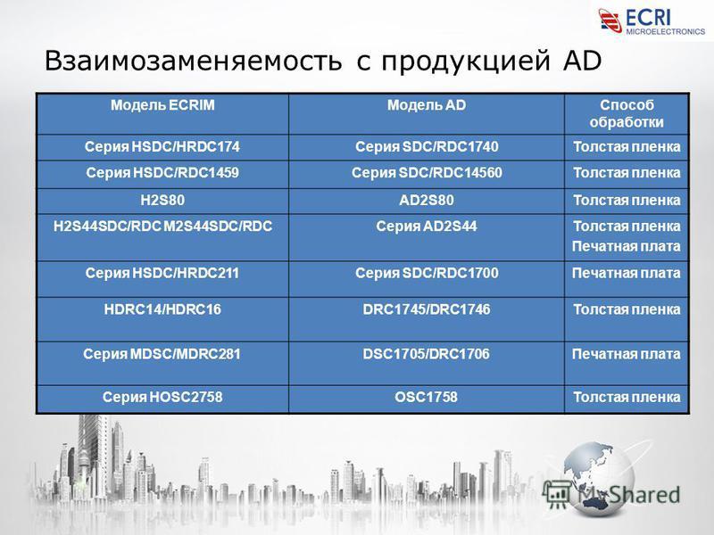 Взаимозаменяемость с продукцией AD Модель ECRIMМодель ADСпособ обработки Серия HSDC/HRDC174Серия SDC/RDC1740Толстая пленка Серия HSDC/RDC1459Серия SDC/RDC14560Толстая пленка H2S80AD2S80Толстая пленка H2S44SDC/RDC M2S44SDC/RDCСерия AD2S44Толстая пленк
