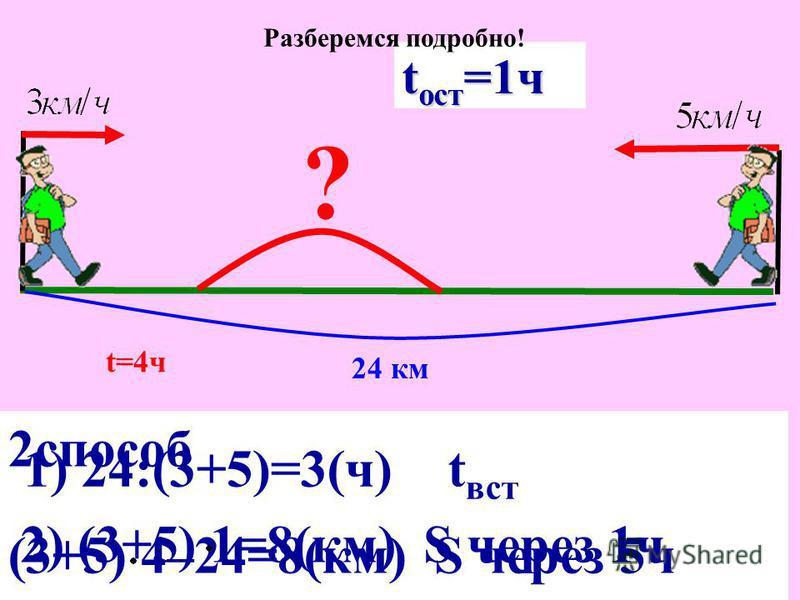 2 способ (3+5) 4–24=8(км) S через 5 ч 1) 24:(3+5)=3(ч) t вст 2) (3+5) 1=8(км) S через 1 ч 24 км ? t=4 ч t вст =3 ч t ост =1 ч Разберемся подробно!