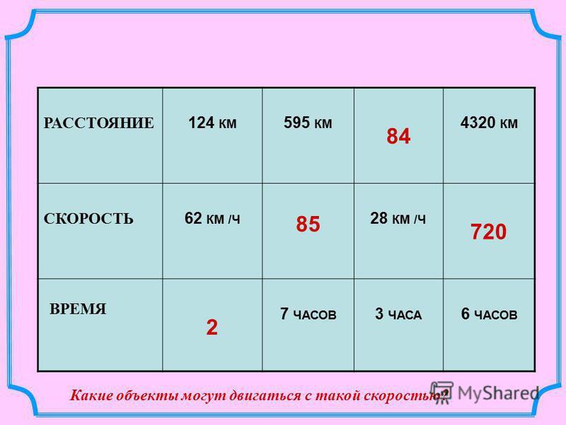 РАССТОЯНИЕ 124 КМ 595 КМ 84 4320 КМ СКОРОСТЬ 62 КМ /Ч 85 28 КМ /Ч 720 ВРЕМЯ 2 7 ЧАСОВ 3 ЧАСА 6 ЧАСОВ Какие объекты могут двигаться с такой скоростью?