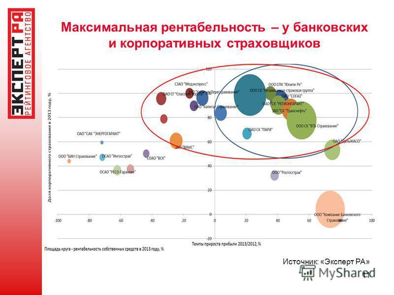 Максимальная рентабельность – у банковских и корпоративных страховщиков 11 Источник: «Эксперт РА» Площадь круга – ROE за 2012 год