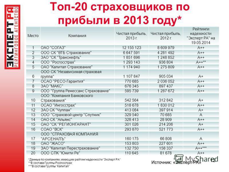 Топ-20 страховщиков по прибыли в 2013 году* Место Компания Чистая прибыль, 2013 г. Чистая прибыль, 2012 г. Рейтинги надежности