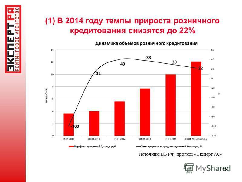 (1) В 2014 году темпы прироста розничного кредитования снизятся до 22% 16 Источник: ЦБ РФ, прогноз «Эксперт РА»