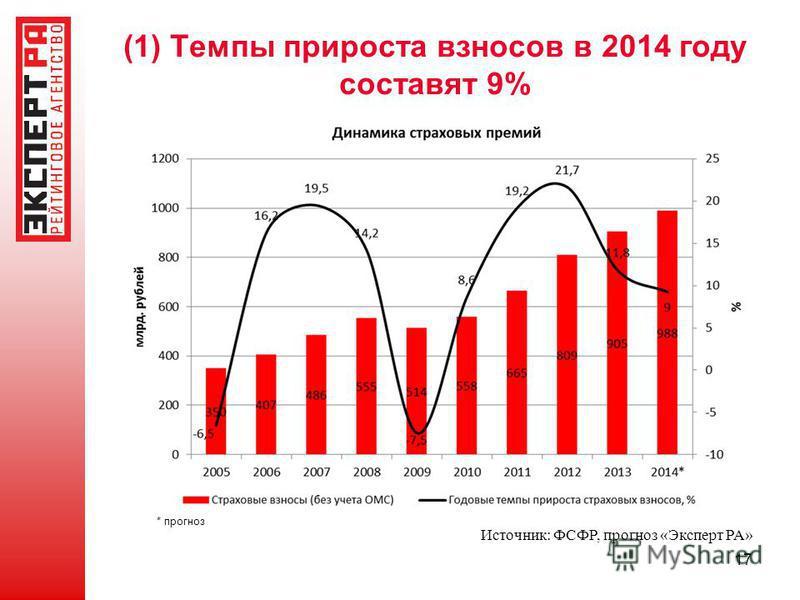 (1) Темпы прироста взносов в 2014 году составят 9% 17 Источник: ФСФР, прогноз «Эксперт РА» * прогноз