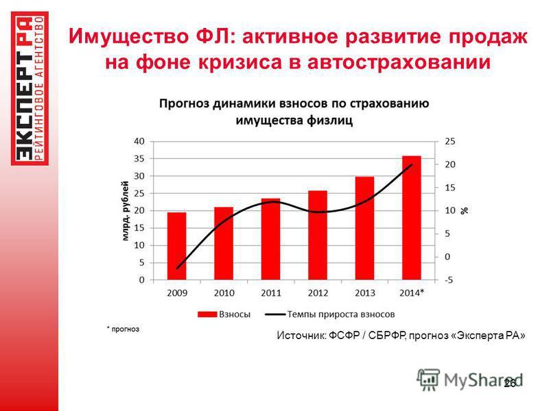 Имущество ФЛ: активное развитие продаж на фоне кризиса в автостраховании 26 Источник: ФСФР / СБРФР, прогноз «Эксперта РА»