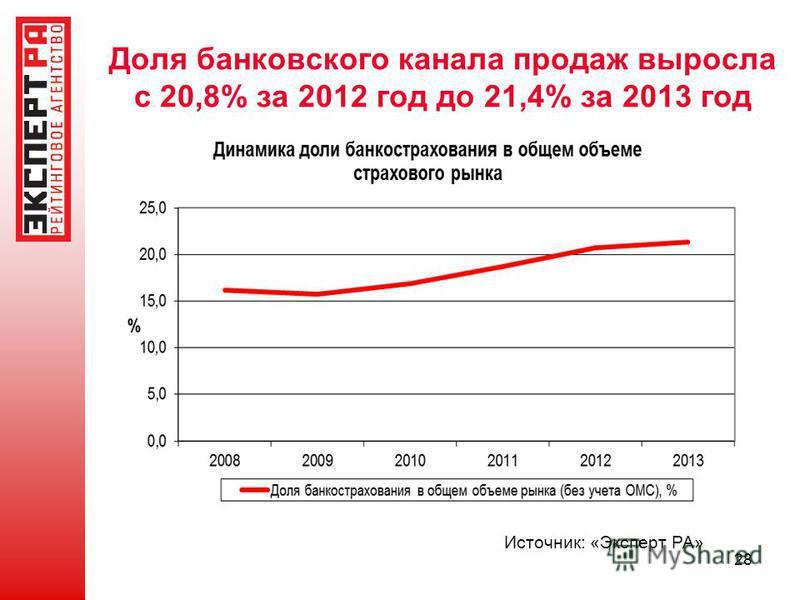 28 Источник: «Эксперт РА» Доля банковского канала продаж выросла с 20,8% за 2012 год до 21,4% за 2013 год
