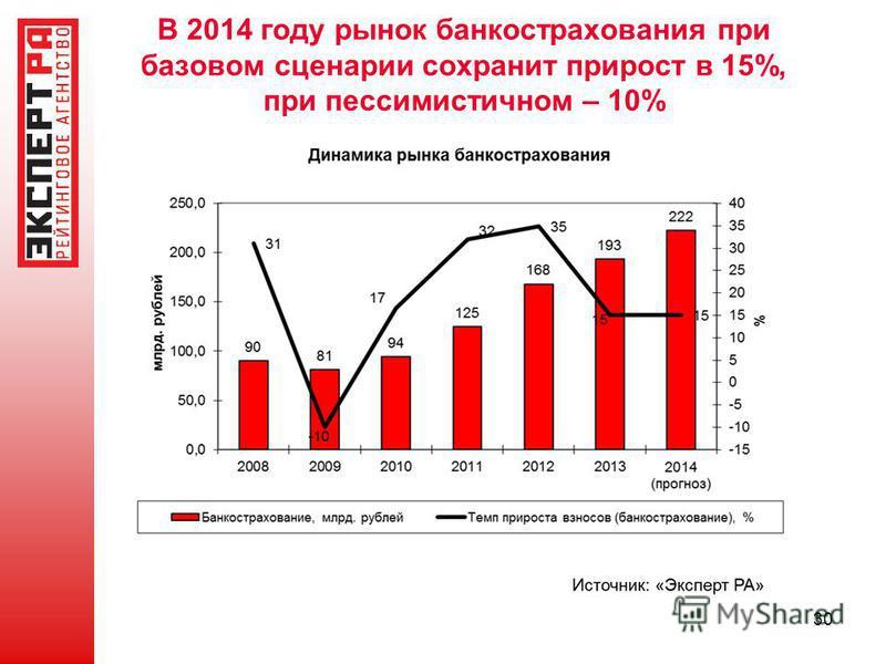 30 В 2014 году рынок банкострахования при базовом сценарии сохранит прирост в 15%, при пессимистичном – 10%