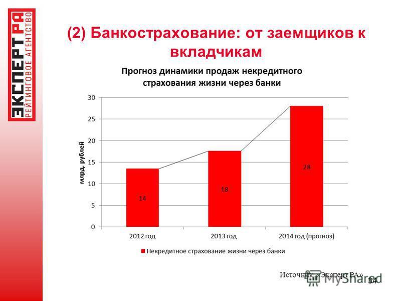 (2) Банкострахование: от заемщиков к вкладчикам 34 Источник: «Эксперт РА»