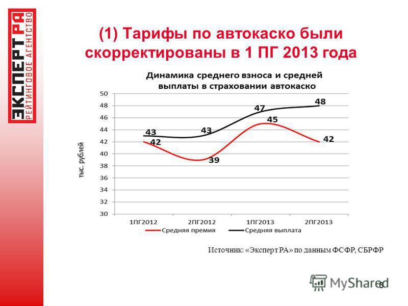 (1) Тарифы по автокаско были скорректированы в 1 ПГ 2013 года 6 Источник: «Эксперт РА» по данным ФСФР, СБРФР