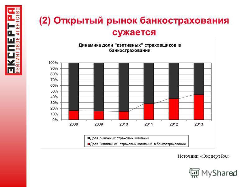 (2) Открытый рынок банкострахования сужается 8 Источник: «Эксперт РА»