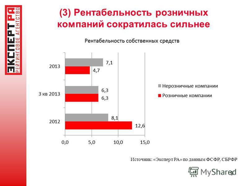 (3) Рентабельность розничных компаний сократилась сильнее 9 Источник: «Эксперт РА» по данным ФСФР, СБРФР