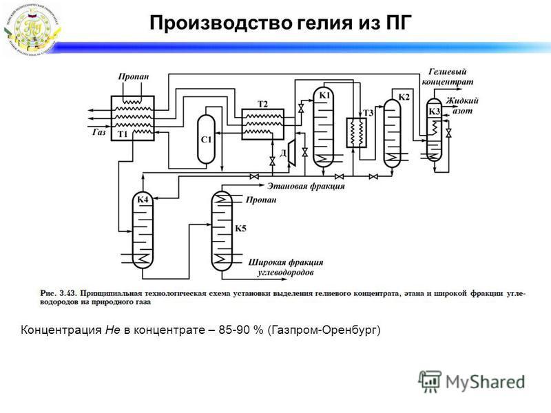Производство гелия из ПГ Концентрация He в концентрате – 85-90 % (Газпром-Оренбург)