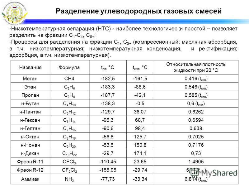Разделение углеводородных газовых смесей -Низкотемпературная сепарация (НТС) - наиболее технологически простой – позволяет разделить на фракции С 1 -С 4, С 5+ ; -Процессы для разделения на фракции С 1, С 2+ (компрессионный; масляная абсорбция, в т.ч.