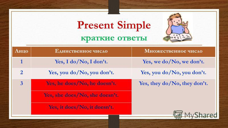 Present Simple краткие ответы ЛицоЕдинственное числоМножественное число 1Yes, I do/No, I dont.Yes, we do/No, we dont. 2Yes, you do/No, you dont. 3Yes, he does/No, he doesnt.Yes, they do/No, they dont. Yes, she does/No, she doesnt. Yes, it does/No, it