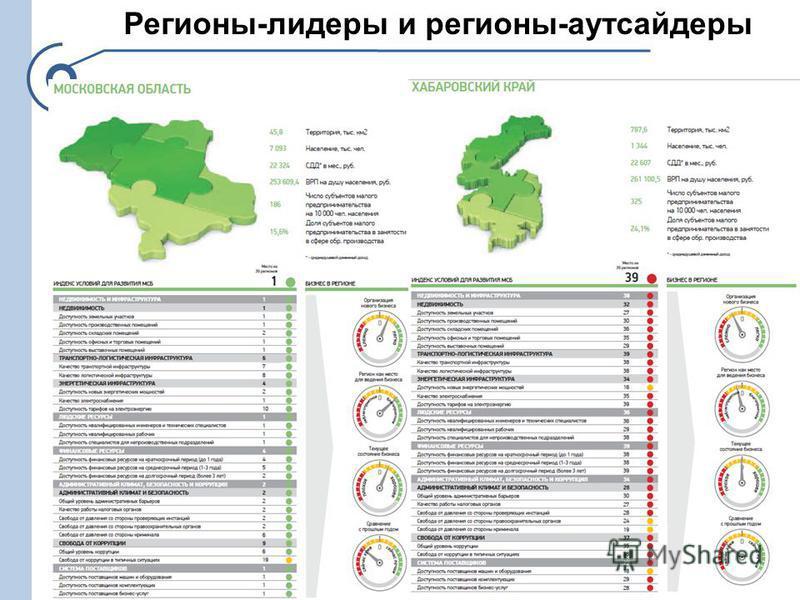 Регионы-лидеры и регионы-аутсайдеры 16
