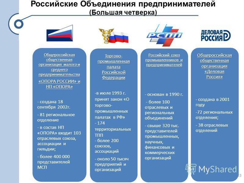 Российские Объединения предпринимателей (Большая четверка) Общероссийская общественная организация малого и среднего предпринимательства «ОПОРА РОССИИ» и НП «ОПОРА» - создана 18 сентября 2002 г. - 81 региональное отделение - в состав НП «ОПОРА» входи