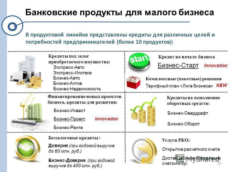 29 Банковские продукты для малого бизнеса В продуктовой линейке представлены кредиты для различных целей и потребностей предпринимателей (более 10 продуктов): Кредиты под залог приобретаемого имущества: Экспресс-Авто Экспресс-Ипотека Бизнес-Авто Бизн