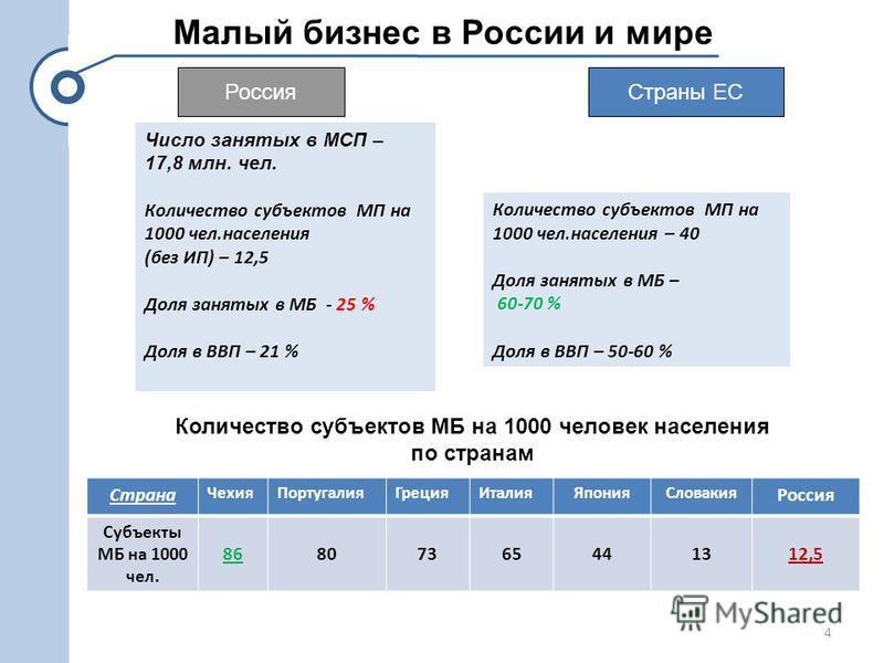 Малый бизнес в России и мире Россия Страны ЕС Количество субъектов МП на 1000 чел.населения – 40 Доля занятых в МБ – 60-70 % Доля в ВВП – 50-60 % Число занятых в МСП – 17,8 млн. чел. Количество субъектов МП на 1000 чел.населения (без ИП) – 12,5 Доля