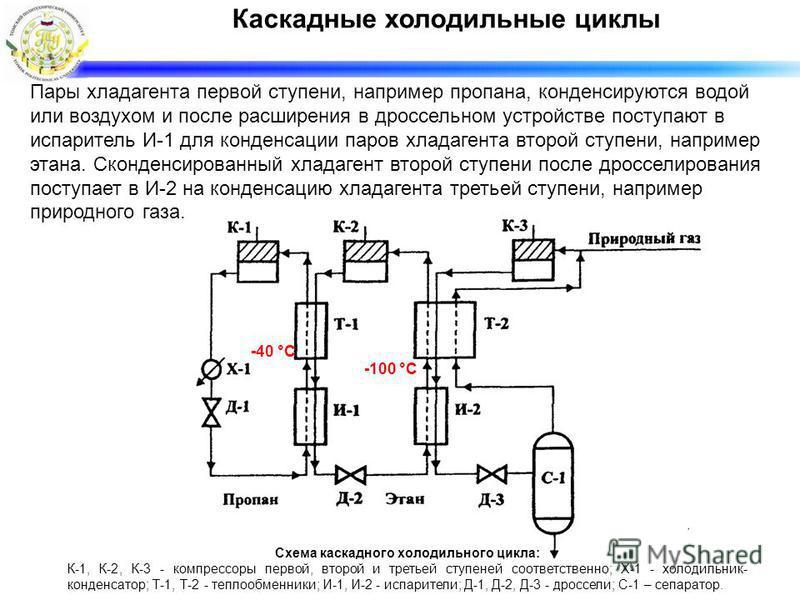 Каскадные холодильные циклы Пары хладагента первой ступени, например пропана, конденсируются водой или воздухом и после расширения в дроссельном устройстве поступают в испаритель И-1 для конденсации паров хладагента второй ступени, например этана. Ск